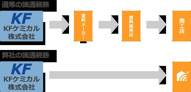Re.ぺいんと工房の流通経路