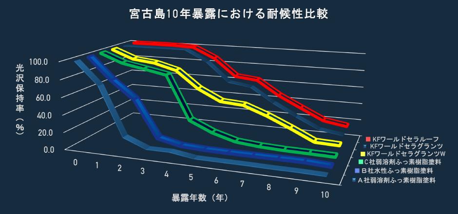 宮古島10年暴露における耐候性比較