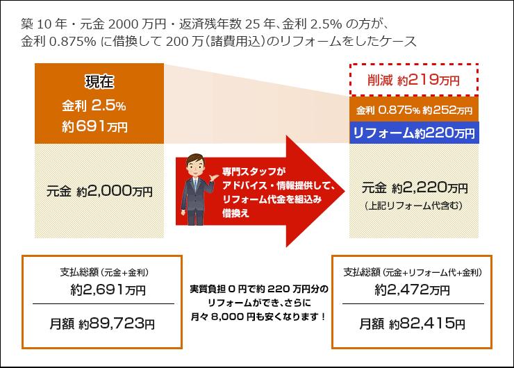 築10年・元金2000万円・返済残年数25年、金利2.5%の方が、金利0.875%に借換して200万(諸費用込)のリフォームをしたケース